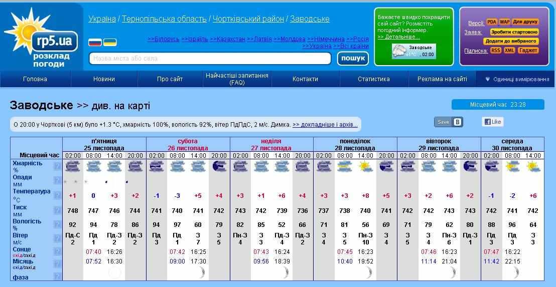 Погода в спб до 1 мая 2016